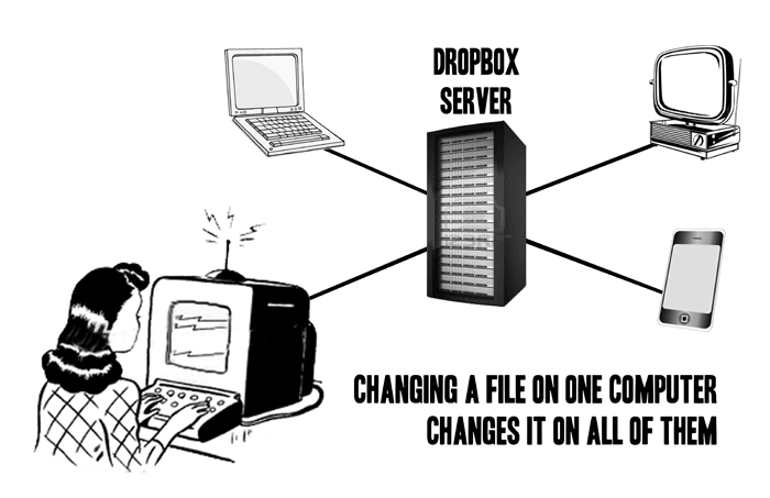 How Dropbox Works