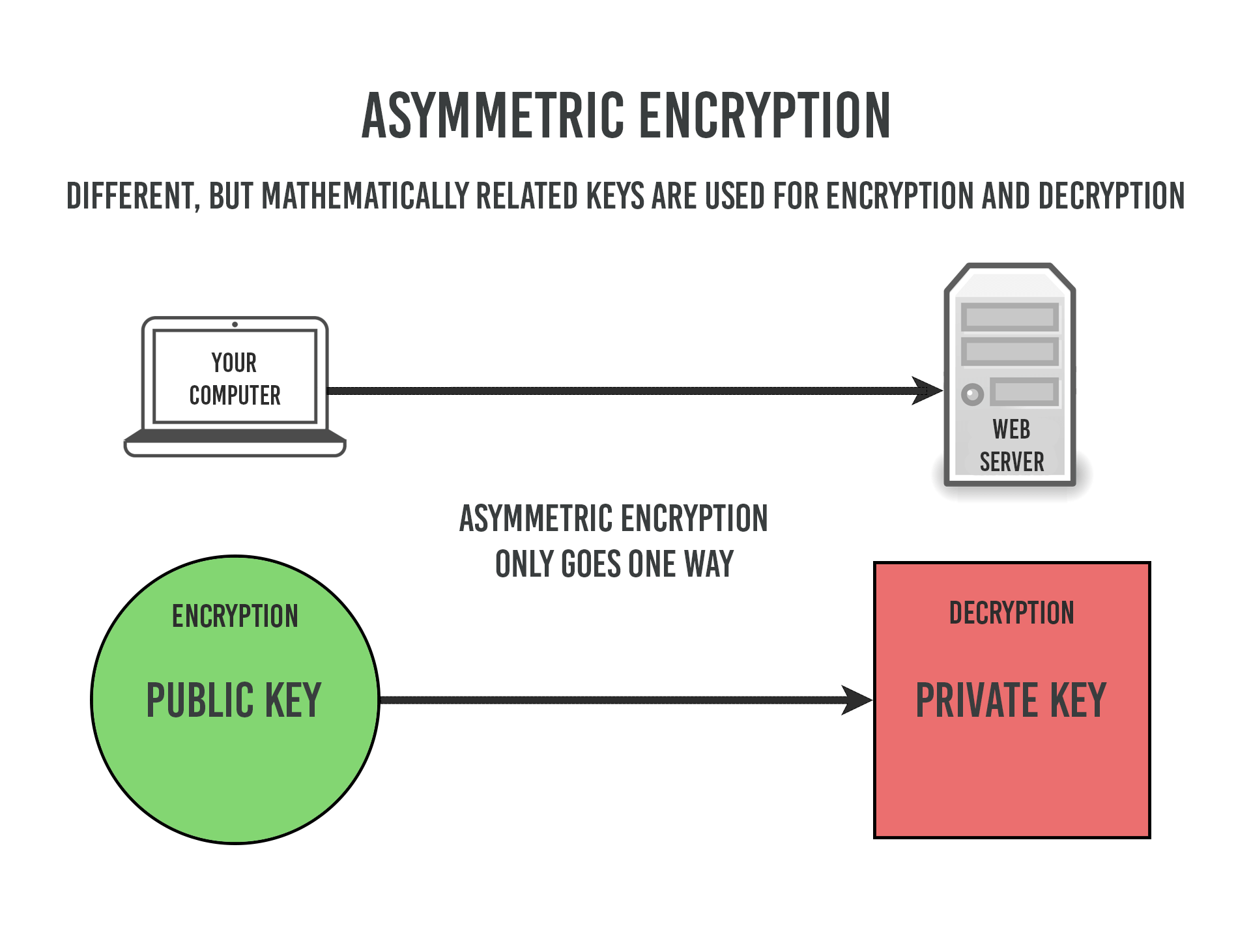 How Does Https Work Rsa Encryption Explained Tiptopsecurity