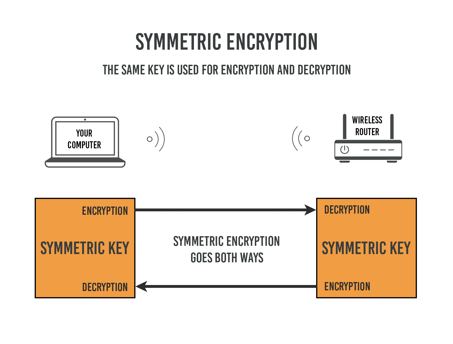 How Does HTTPS Work? RSA Encryption Explained « TipTopSecurity